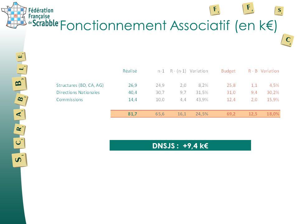 Fonctionnement Associatif (en k) DNSJS : +9,4 k