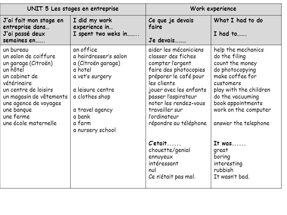 UNIT 5 Les stages en entrepriseWork experience Jai fait mon stage en entreprise dans… Jai passé deux semaines en……. I did my work experience in… I spe
