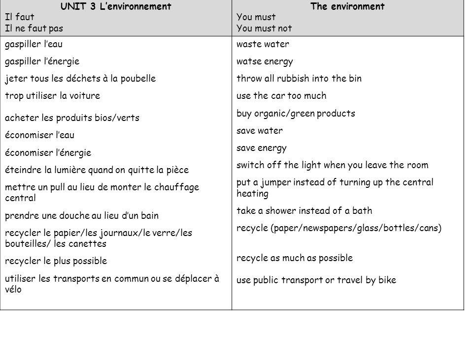 UNIT 3 Lenvironnement Il faut Il ne faut pas The environment You must You must not gaspiller leau gaspiller lénergie jeter tous les déchets à la poube