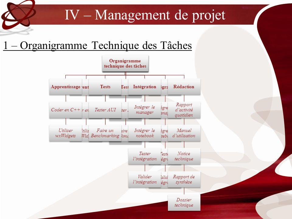 IV – Management de projet 1 – Organigramme Technique des Tâches Organigramme technique des tâches Apprentissage Coder en C++ Utiliser wxWidgets Organi