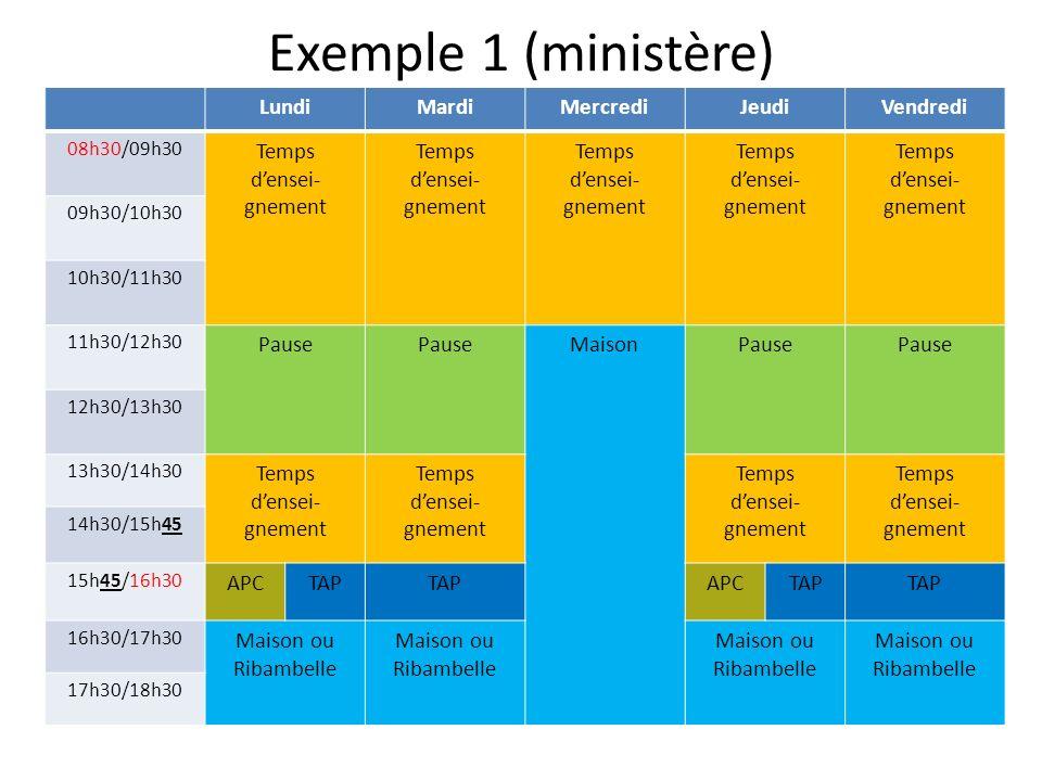 Exemple 1 (ministère) LundiMardiMercrediJeudiVendredi 08h30/09h30 Temps densei- gnement Temps densei- gnement Temps densei- gnement Temps densei- gnement Temps densei- gnement 09h30/10h30 10h30/11h30 11h30/12h30 Pause MaisonPause 12h30/13h30 13h30/14h30 Temps densei- gnement Temps densei- gnement Temps densei- gnement Temps densei- gnement 14h30/15h45 15h45/16h30 APCTAP APCTAP 16h30/17h30 Maison ou Ribambelle 17h30/18h30