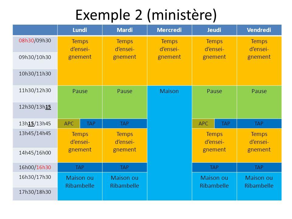 Exemple 2 (ministère) LundiMardiMercrediJeudiVendredi 08h30/09h30 Temps densei- gnement Temps densei- gnement Temps densei- gnement Temps densei- gnement Temps densei- gnement 09h30/10h30 10h30/11h30 11h30/12h30 Pause MaisonPause 12h30/13h15 13h15/13h45APCTAP APCTAP 13h45/14h45 Temps densei- gnement Temps densei- gnement Temps densei- gnement Temps densei- gnement 14h45/16h00 16h00/16h30TAP 16h30/17h30 Maison ou Ribambelle 17h30/18h30