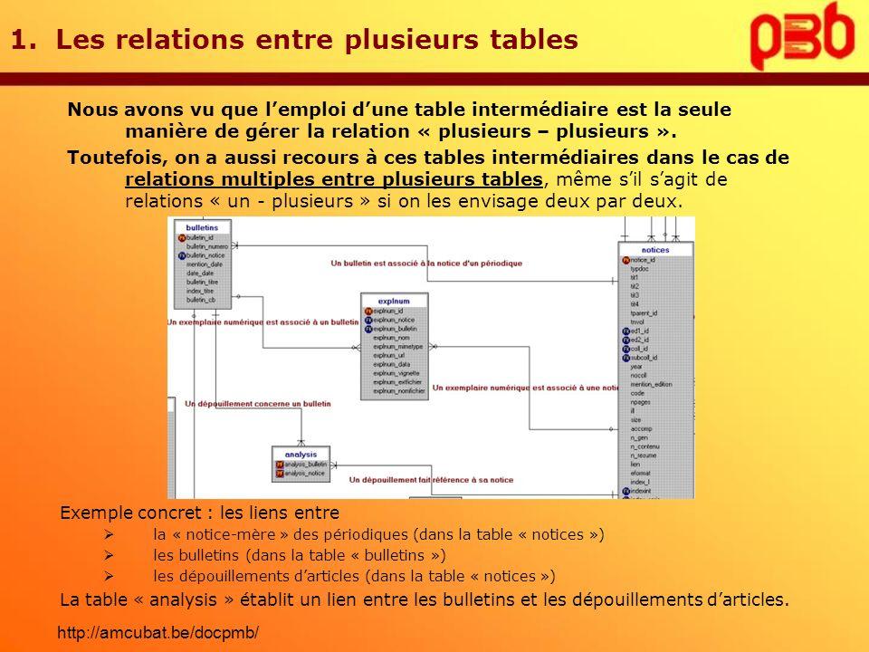 1. Les relations entre plusieurs tables Nous avons vu que lemploi dune table intermédiaire est la seule manière de gérer la relation « plusieurs – plu