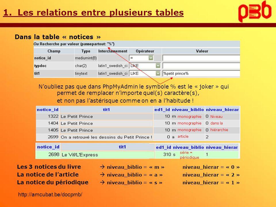 1. Les relations entre plusieurs tables Dans la table « notices » Noubliez pas que dans PhpMyAdmin le symbole % est le « joker » qui permet de remplac
