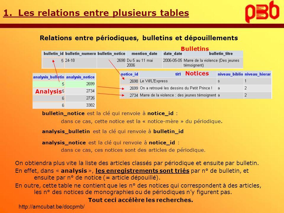 1. Les relations entre plusieurs tables Relations entre périodiques, bulletins et dépouillements Bulletins Notices Analysis bulletin_notice est la clé