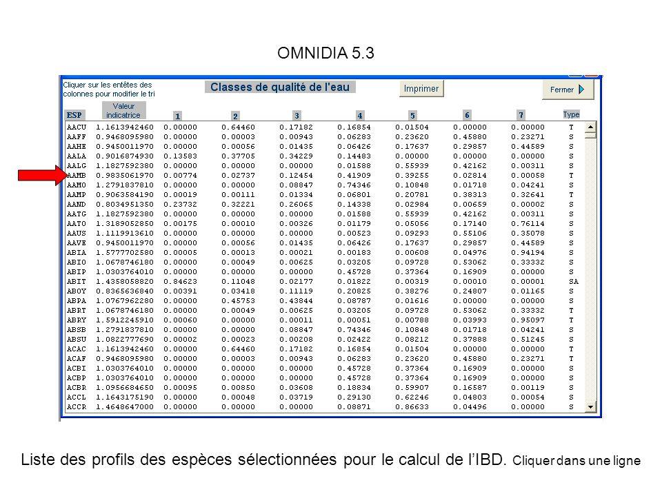 Liste des profils des espèces sélectionnées pour le calcul de lIBD. Cliquer dans une ligne