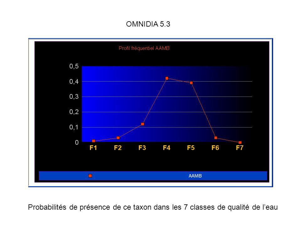Probabilités de présence de ce taxon dans les 7 classes de qualité de leau