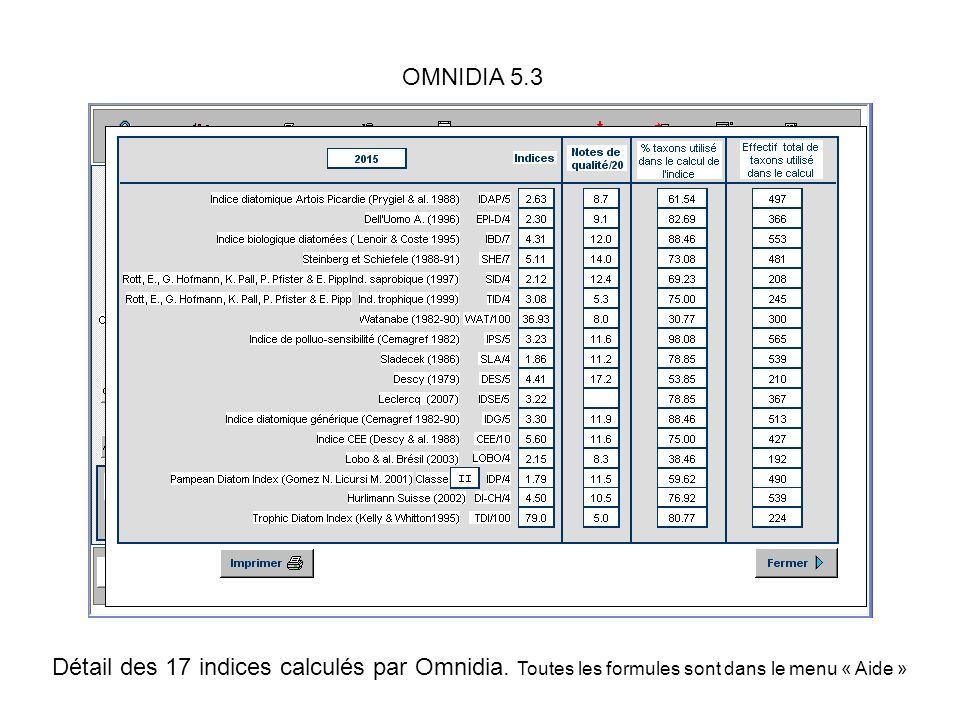 Détail des 17 indices calculés par Omnidia. Toutes les formules sont dans le menu « Aide »