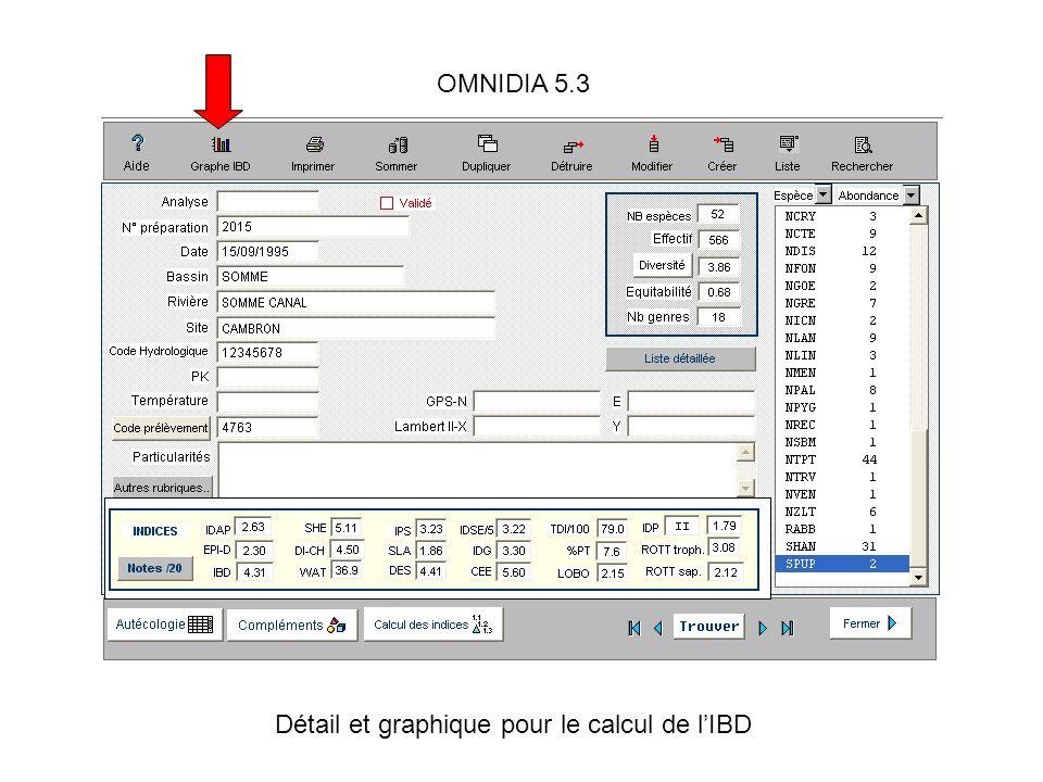 OMNIDIA 5.3 Détail et graphique pour le calcul de lIBD