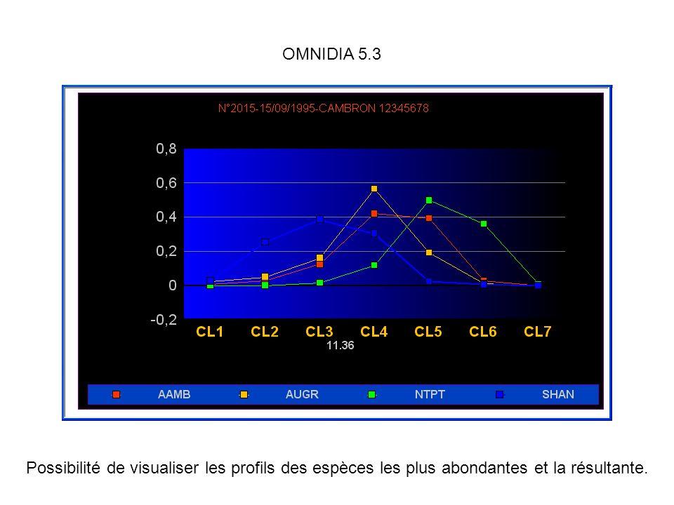OMNIDIA 5.3 Possibilité de visualiser les profils des espèces les plus abondantes et la résultante.