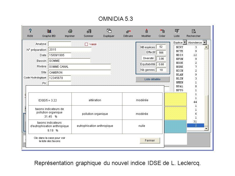 Représentation graphique du nouvel indice IDSE de L. Leclercq.