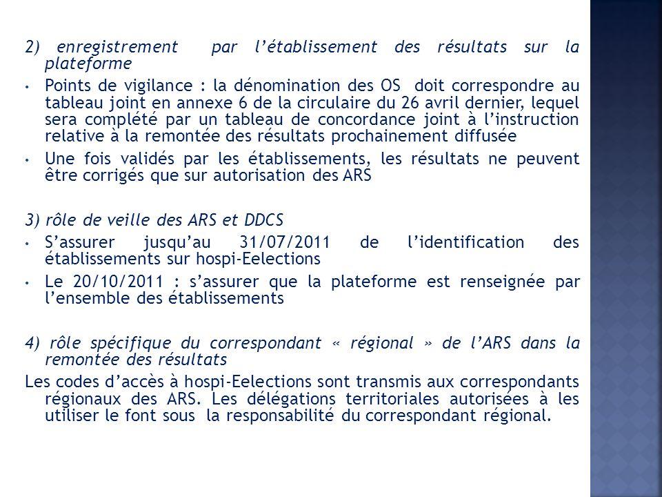 2) enregistrement par létablissement des résultats sur la plateforme Points de vigilance : la dénomination des OS doit correspondre au tableau joint en annexe 6 de la circulaire du 26 avril dernier, lequel sera complété par un tableau de concordance joint à linstruction relative à la remontée des résultats prochainement diffusée Une fois validés par les établissements, les résultats ne peuvent être corrigés que sur autorisation des ARS 3) rôle de veille des ARS et DDCS Sassurer jusquau 31/07/2011 de lidentification des établissements sur hospi-Eelections Le 20/10/2011 : sassurer que la plateforme est renseignée par lensemble des établissements 4) rôle spécifique du correspondant « régional » de lARS dans la remontée des résultats Les codes daccès à hospi-Eelections sont transmis aux correspondants régionaux des ARS.
