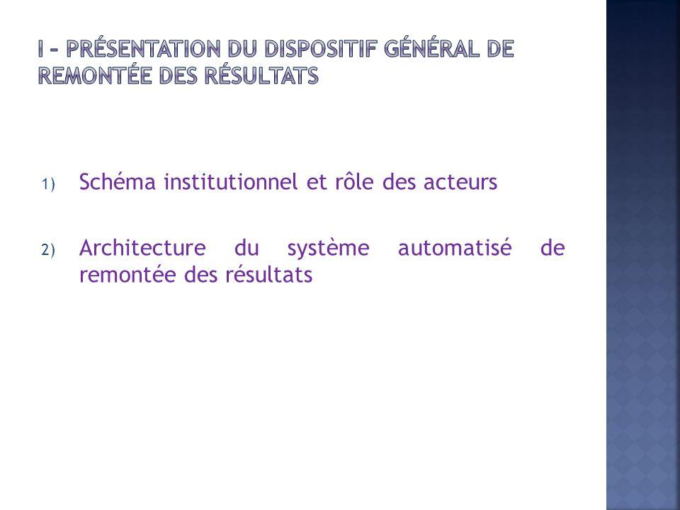1) Schéma institutionnel et rôle des acteurs 2) Architecture du système automatisé de remontée des résultats