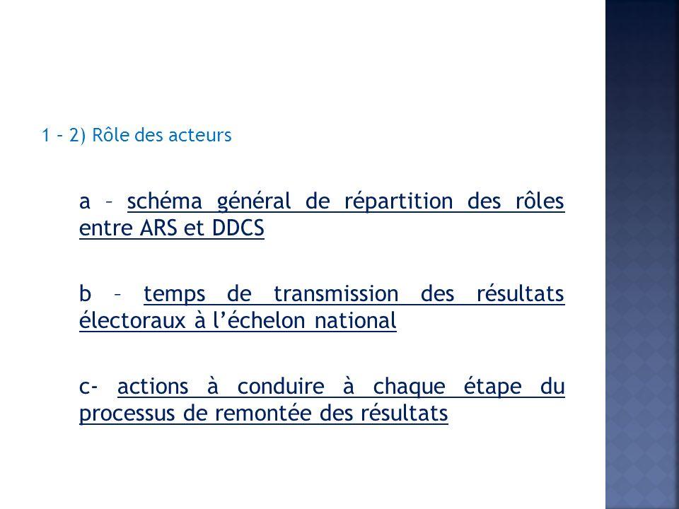 1 – 2) Rôle des acteurs a – schéma général de répartition des rôles entre ARS et DDCS b – temps de transmission des résultats électoraux à léchelon national c- actions à conduire à chaque étape du processus de remontée des résultats