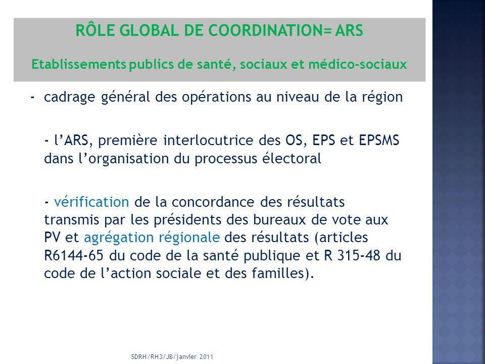 SDRH/RH3/JB/janvier 2011 - cadrage général des opérations au niveau de la région - lARS, première interlocutrice des OS, EPS et EPSMS dans lorganisation du processus électoral - vérification de la concordance des résultats transmis par les présidents des bureaux de vote aux PV et agrégation régionale des résultats (articles R6144-65 du code de la santé publique et R 315-48 du code de laction sociale et des familles).