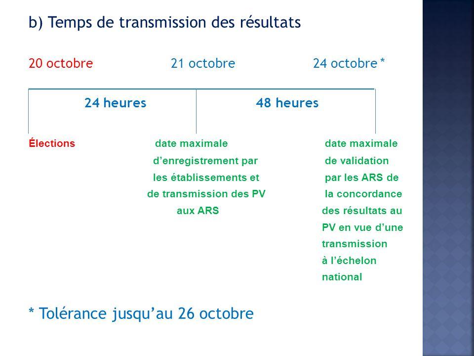 b) Temps de transmission des résultats 20 octobre21 octobre24 octobre * __________________________________________________ 24 heures 48 heures Élections date maximale date maximale denregistrement par de validation les établissements et par les ARS de de transmission des PV la concordance aux ARS des résultats au PV en vue dune transmission à léchelon national * Tolérance jusquau 26 octobre