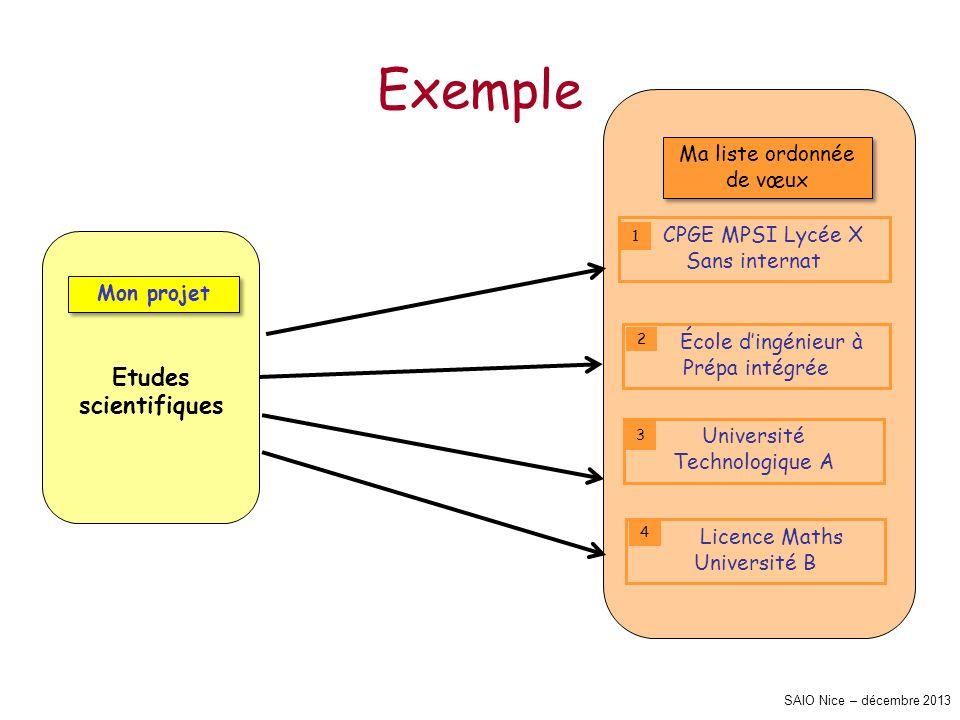 SAIO Nice – décembre 2013 Exemple Etudes scientifiques Ma liste ordonnée de vœux CPGE MPSI Lycée X Sans internat École dingénieur à Prépa intégrée Uni