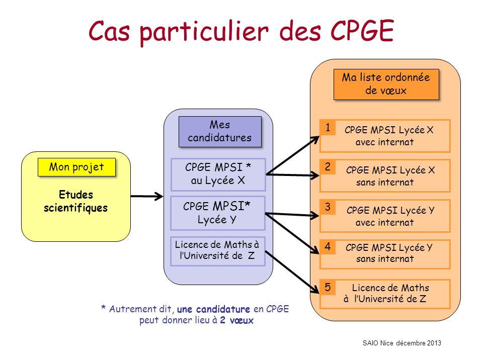 SAIO Nice décembre 2013 Cas particulier des CPGE Mon projet Etudes scientifiques Mes candidatures CPGE MPSI * au Lycée X CPGE MPSI* Lycée Y Licence de
