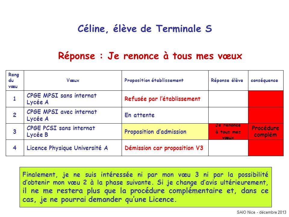 SAIO Nice - décembre 2013 conséquenceRéponse élèveProposition établissementVœux Rang du vœu Démission car proposition V3Licence Physique Université A4