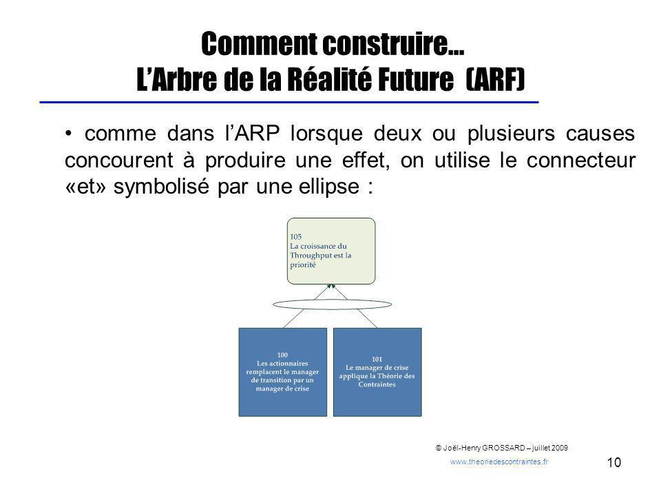 10 Comment construire… LArbre de la Réalité Future (ARF) comme dans lARP lorsque deux ou plusieurs causes concourent à produire une effet, on utilise
