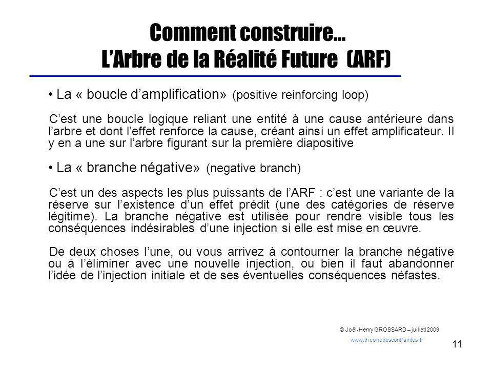 11 Comment construire… LArbre de la Réalité Future (ARF) La « boucle damplification» (positive reinforcing loop) Cest une boucle logique reliant une e