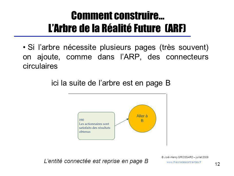 12 Comment construire… LArbre de la Réalité Future (ARF) Si larbre nécessite plusieurs pages (très souvent) on ajoute, comme dans lARP, des connecteur