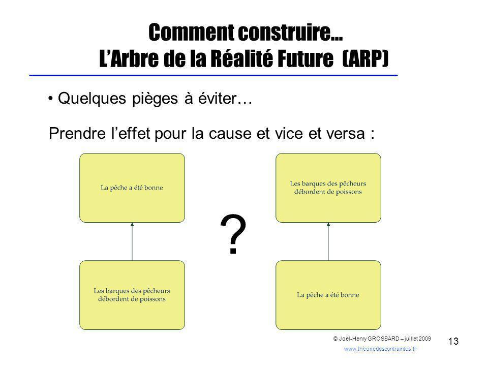 13 Comment construire… LArbre de la Réalité Future (ARP) Quelques pièges à éviter… Prendre leffet pour la cause et vice et versa : .