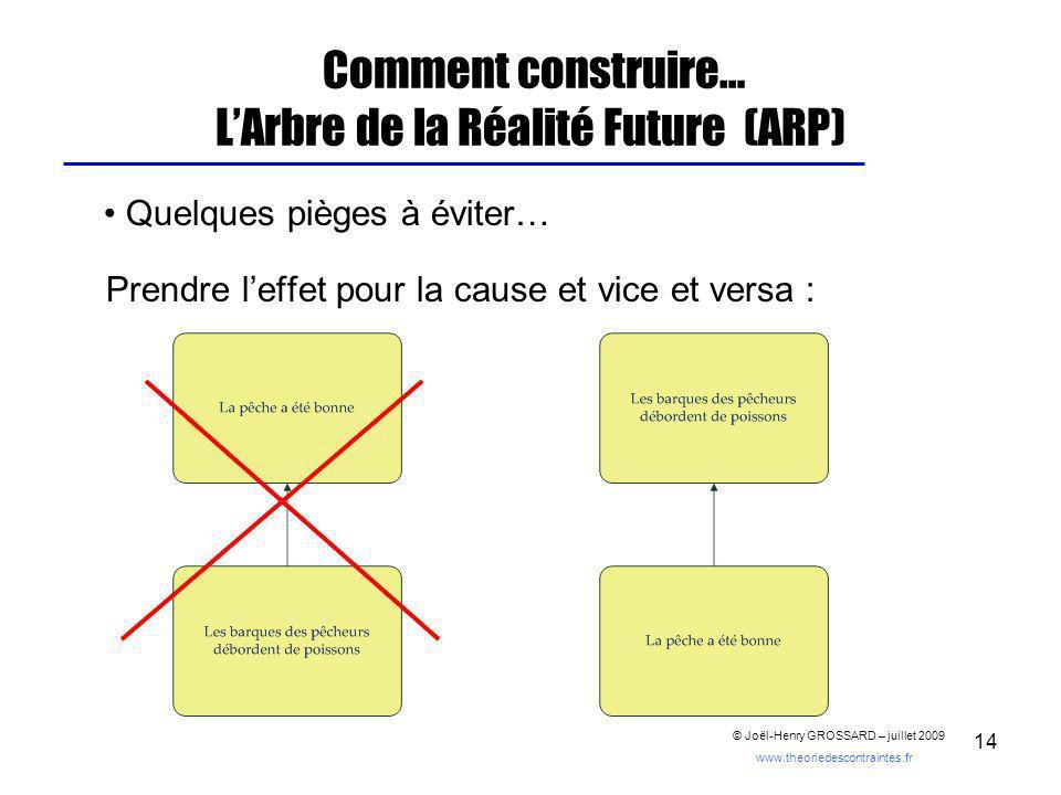 14 Comment construire… LArbre de la Réalité Future (ARP) Quelques pièges à éviter… Prendre leffet pour la cause et vice et versa : © Joël-Henry GROSSA