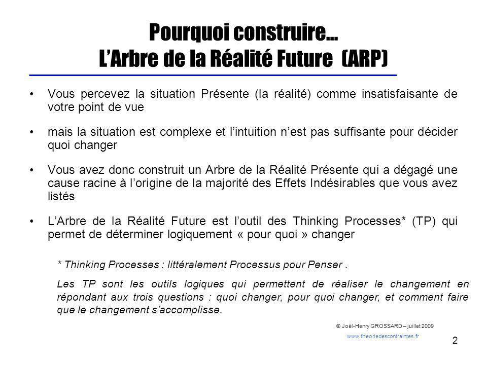 2 Pourquoi construire… LArbre de la Réalité Future (ARP) Vous percevez la situation Présente (la réalité) comme insatisfaisante de votre point de vue