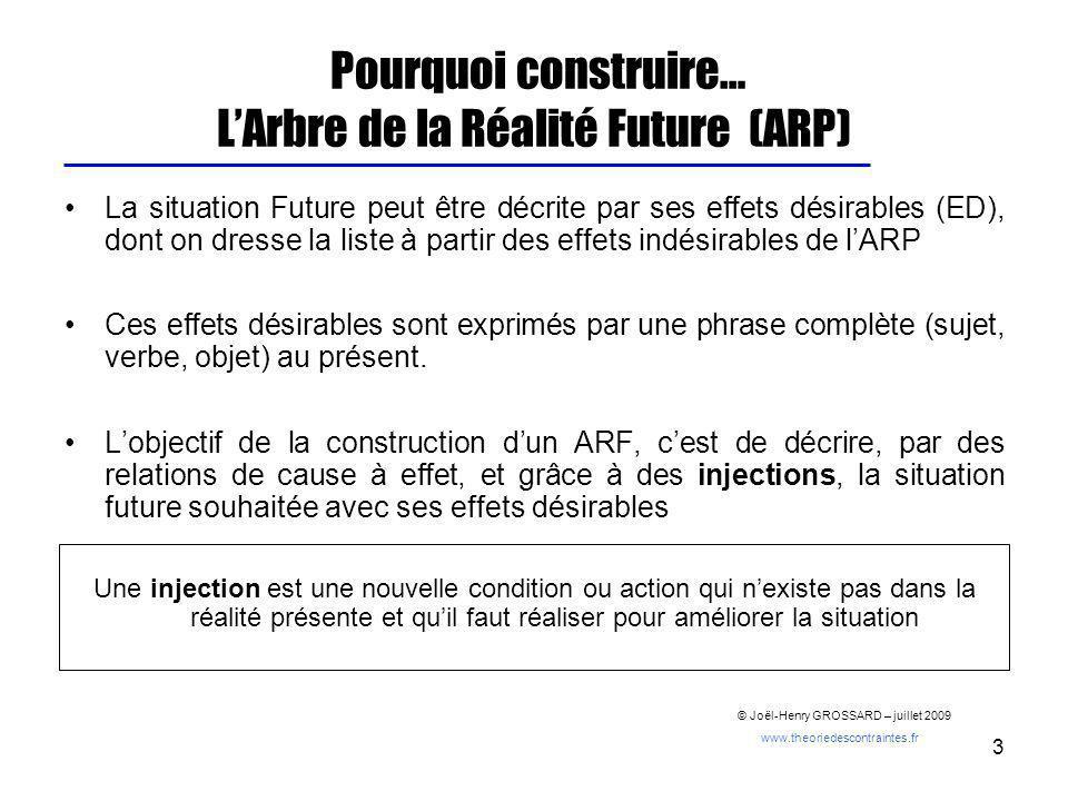 3 Pourquoi construire… LArbre de la Réalité Future (ARP) La situation Future peut être décrite par ses effets désirables (ED), dont on dresse la liste