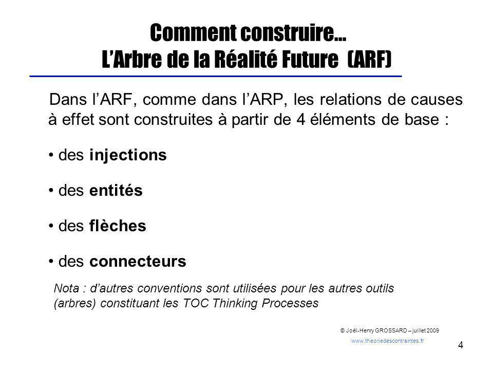 4 Comment construire… LArbre de la Réalité Future (ARF) Dans lARF, comme dans lARP, les relations de causes à effet sont construites à partir de 4 élé