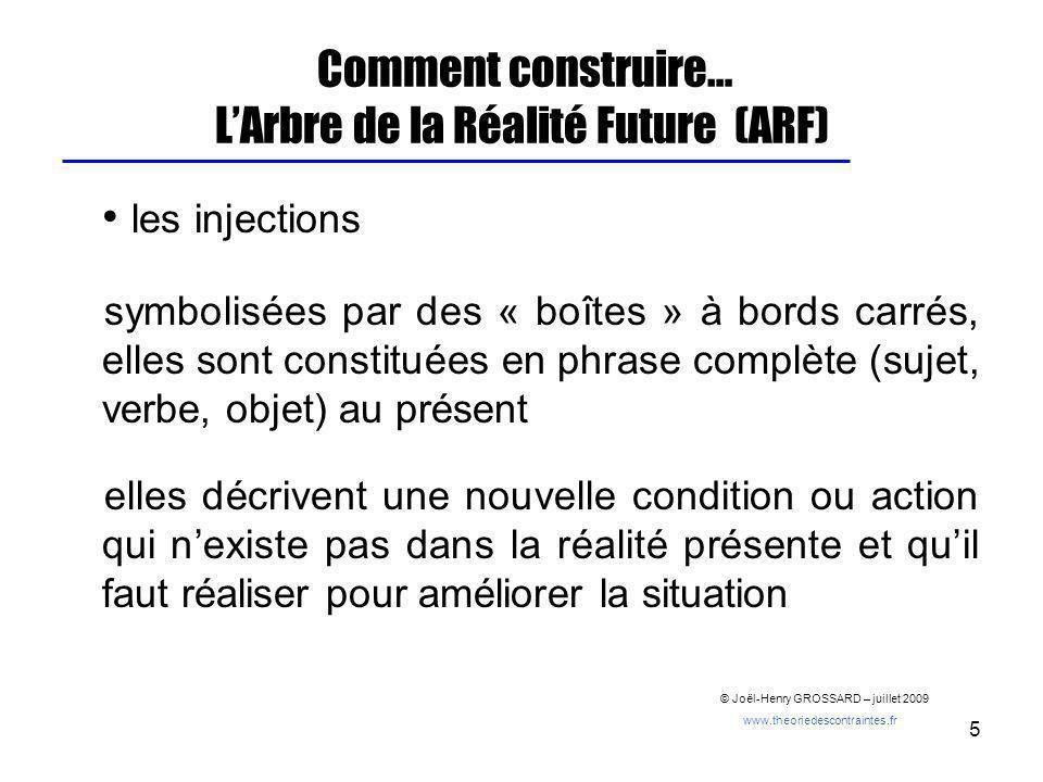 5 Comment construire… LArbre de la Réalité Future (ARF) les injections symbolisées par des « boîtes » à bords carrés, elles sont constituées en phrase