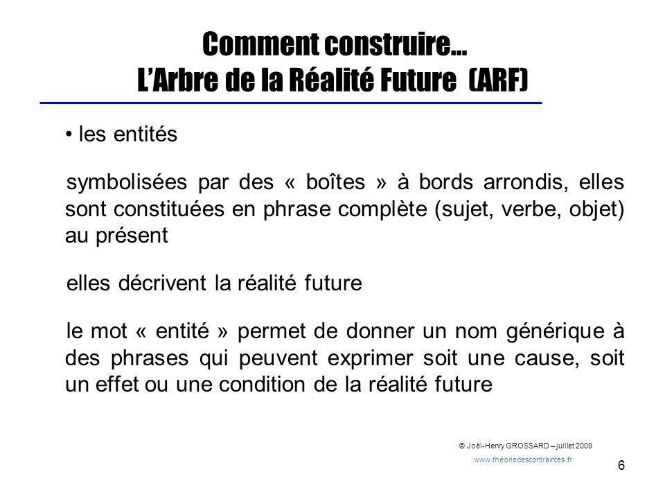 6 Comment construire… LArbre de la Réalité Future (ARF) les entités symbolisées par des « boîtes » à bords arrondis, elles sont constituées en phrase