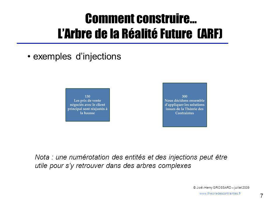 8 Comment construire… LArbre de la Réalité Future (ARF) dans lARF, comme dans lARP, les entités et les injections sont reliées entre elles par des flèches exprimant une relation de cause à effet.