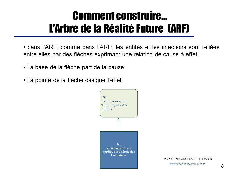 8 Comment construire… LArbre de la Réalité Future (ARF) dans lARF, comme dans lARP, les entités et les injections sont reliées entre elles par des flè
