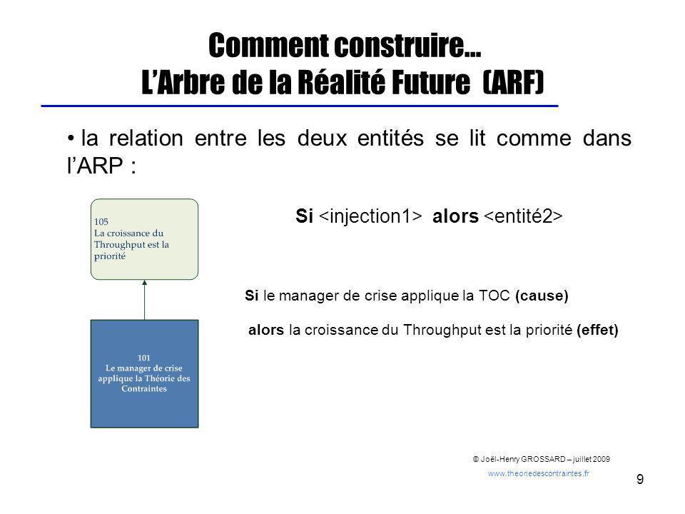 9 Comment construire… LArbre de la Réalité Future (ARF) la relation entre les deux entités se lit comme dans lARP : Si alors Si le manager de crise ap