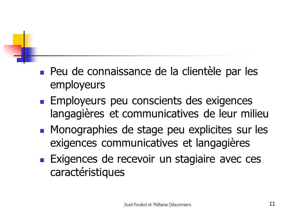 José Pouliot et Mélanie Désormiers 11 Peu de connaissance de la clientèle par les employeurs Employeurs peu conscients des exigences langagières et co