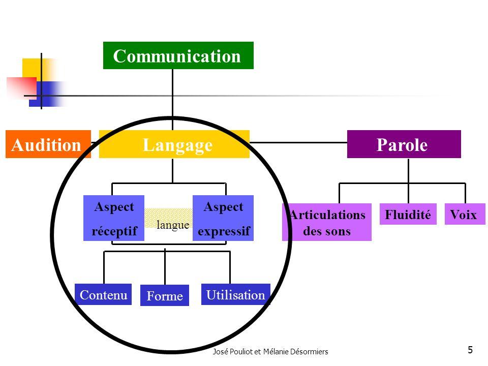 José Pouliot et Mélanie Désormiers 5 langue Parole Contenu Forme Articulations des sons LangageAudition VoixFluidité Communication Aspect expressif As
