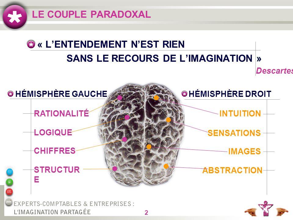2 LE COUPLE PARADOXAL « LENTENDEMENT NEST RIEN SANS LE RECOURS DE LIMAGINATION » Descartes HÉMISPHÈRE GAUCHEHÉMISPHÈRE DROIT RATIONALITÉ LOGIQUE CHIFFRES STRUCTUR E INTUITION SENSATIONS IMAGES ABSTRACTION