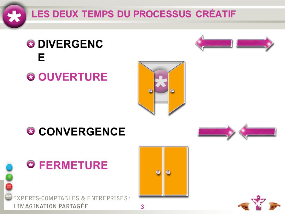 3 LES DEUX TEMPS DU PROCESSUS CRÉATIF DIVERGENC E OUVERTURE CONVERGENCE FERMETURE