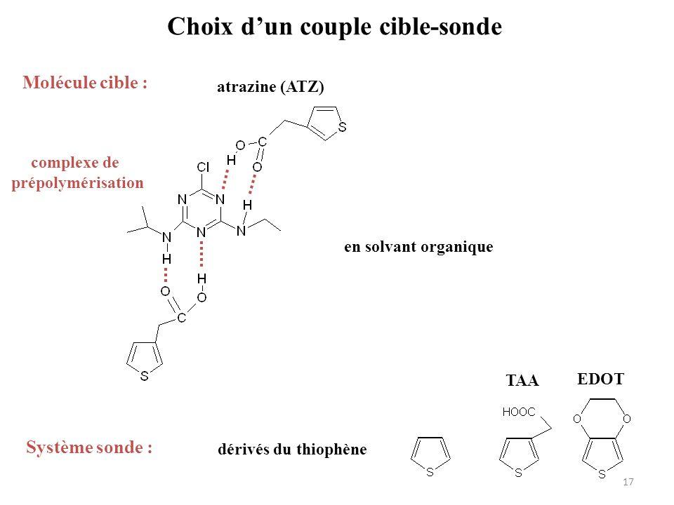 Choix dun couple cible-sonde Molécule cible : atrazine (ATZ) R R Système sonde : dérivés du thiophène complexe de prépolymérisation EDOT TAA en solvan