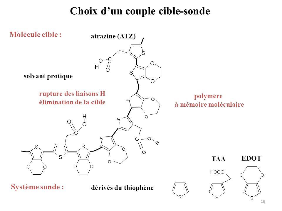 Choix dun couple cible-sonde Molécule cible : atrazine (ATZ) R R Système sonde : dérivés du thiophène S O O S O O S C O O H EDOT TAA solvant protique