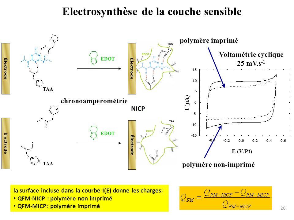 Electrosynthèse de la couche sensible Électrode EDOT TAA Électrode chronoampérométrie Électrode EDOT TAA Électrode polymère non-imprimé -0.4 -0.20.00.
