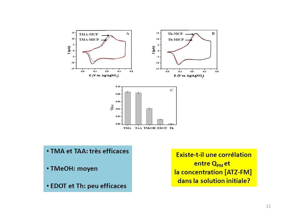 21 Existe-t-il une corrélation entre Q FM et la concentration [ATZ-FM] dans la solution initiale? TMA et TAA: très efficaces TMeOH: moyen EDOT et Th: