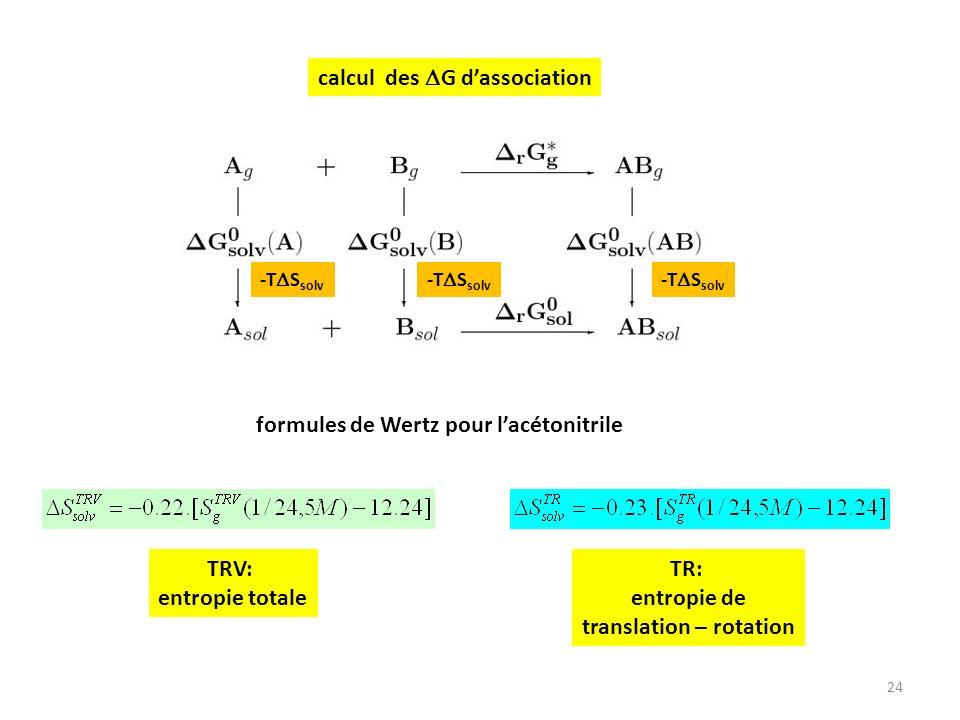 24 calcul des G dassociation -T S solv formules de Wertz pour lacétonitrile TR: entropie de translation – rotation TRV: entropie totale