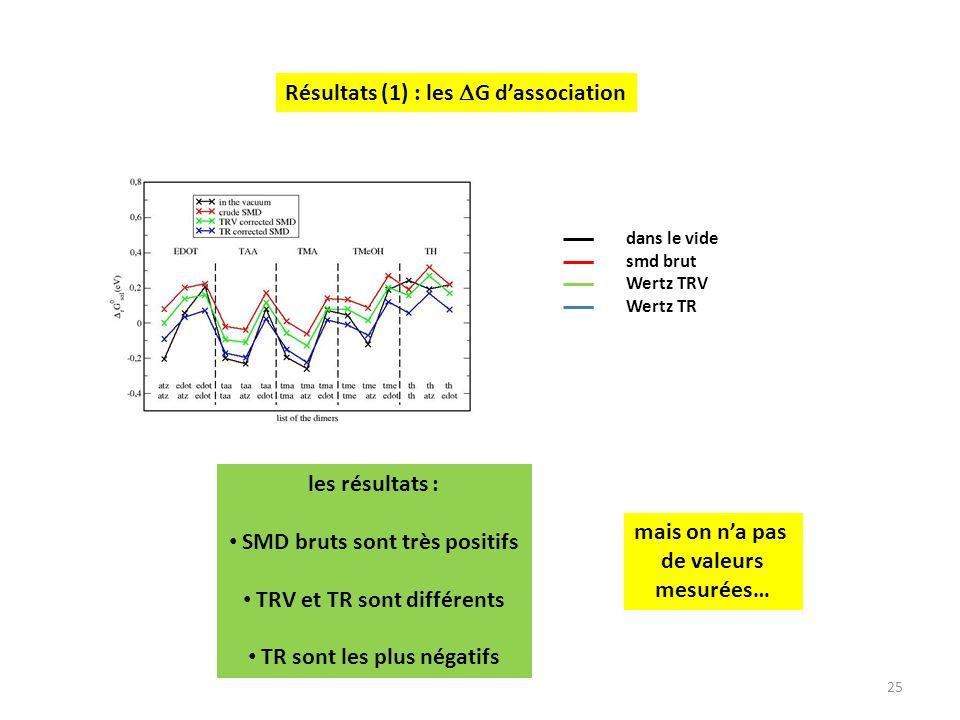 25 Résultats (1) : les G dassociation dans le vide smd brut Wertz TRV Wertz TR les résultats : SMD bruts sont très positifs TRV et TR sont différents TR sont les plus négatifs mais on na pas de valeurs mesurées…