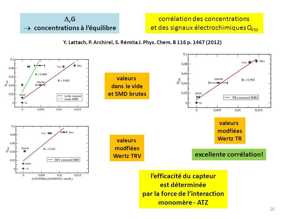 26 corrélation des concentrations et des signaux électrochimiques Q FM valeurs dans le vide et SMD brutes valeurs modfiées Wertz TRV valeurs modfiées
