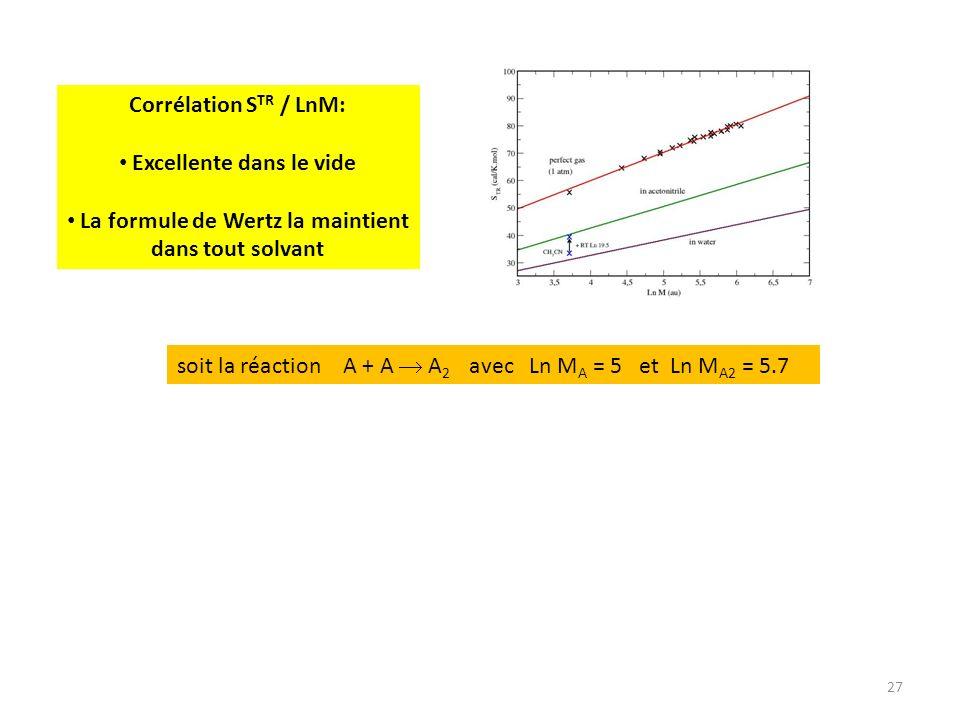 27 Corrélation S TR / LnM: Excellente dans le vide La formule de Wertz la maintient dans tout solvant soit la réaction A + A A 2 avec Ln M A = 5 et Ln M A2 = 5.7