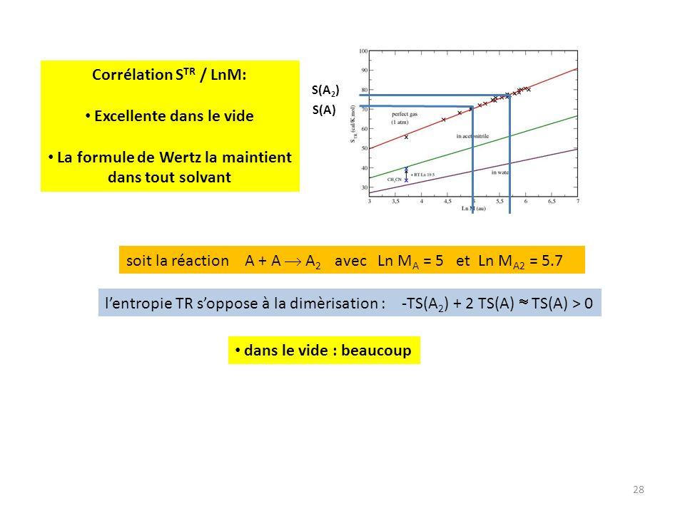 28 lentropie TR soppose à la dimèrisation : -TS(A 2 ) + 2 TS(A) TS(A) > 0 soit la réaction A + A A 2 avec Ln M A = 5 et Ln M A2 = 5.7 S(A) S(A 2 ) dans le vide : beaucoup Corrélation S TR / LnM: Excellente dans le vide La formule de Wertz la maintient dans tout solvant