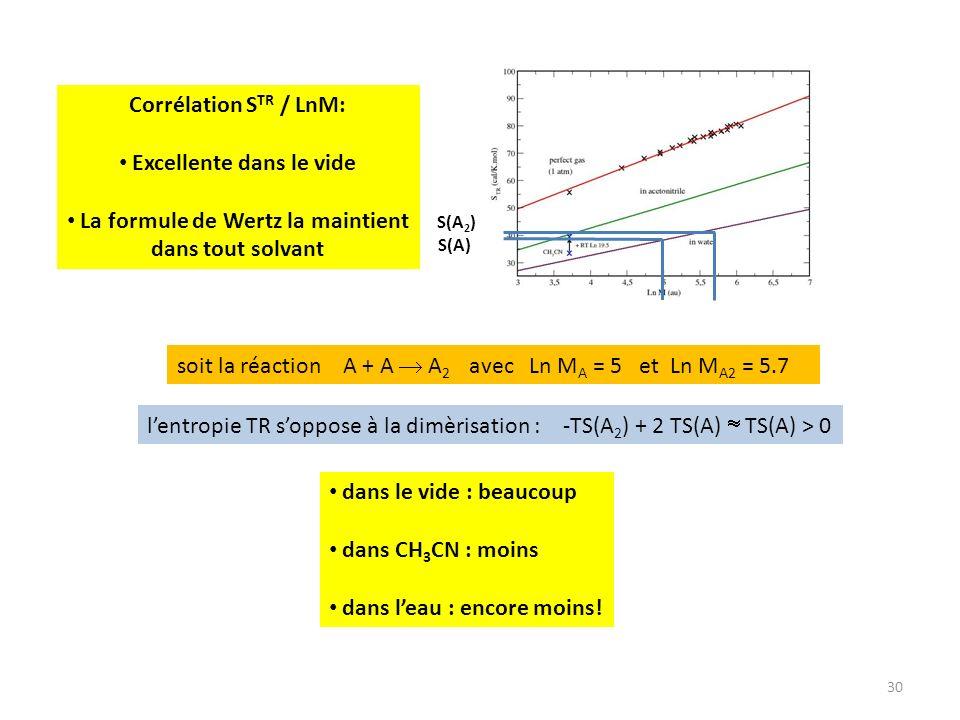 30 soit la réaction A + A A 2 avec Ln M A = 5 et Ln M A2 = 5.7 S(A) S(A 2 ) dans le vide : beaucoup dans CH 3 CN : moins dans leau : encore moins! len
